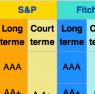 notation des banques francaises